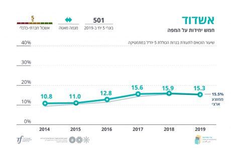 """אשדוד נושקת לממוצע הארצי בדו""""ח ערי מצוינות שפורסם היום"""