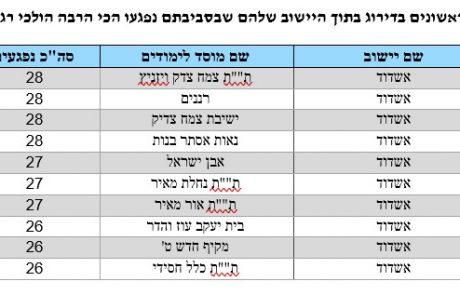 מהן הדרכים המסוכנות למוסדות הלימוד באשדוד?